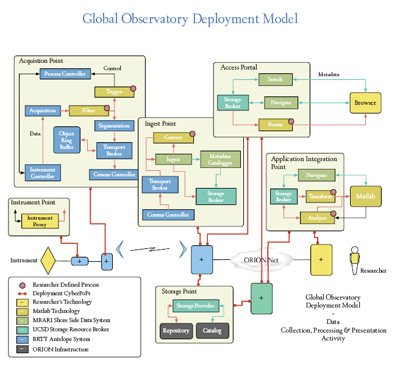 Global Deployment Model for OOI