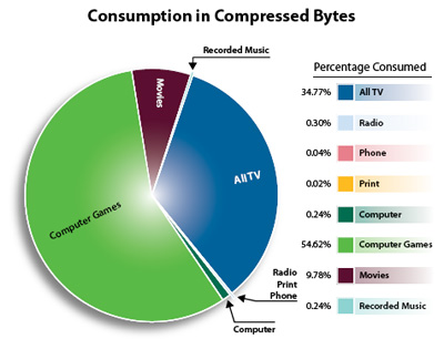 HMI? Bytes Consumed in 2008