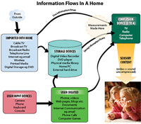 Information flows in the home