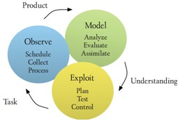 Scientific process model for OOI activities